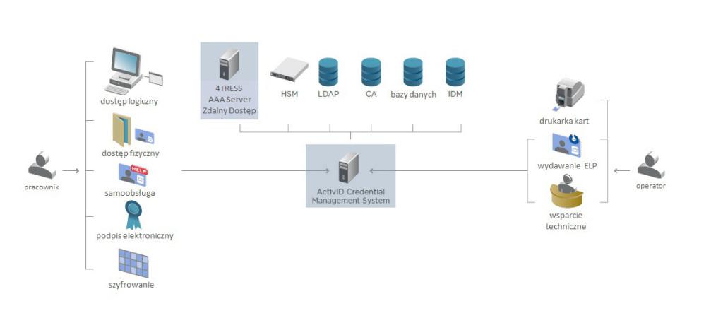 System Elektronicznej Legitymacji Pracowniczej SELP