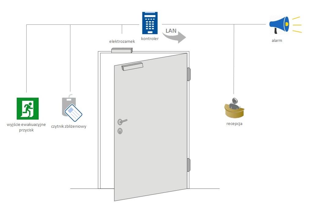 system kontroli dostępu biuro - schemat