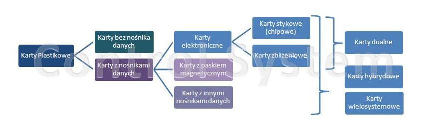Rodzaje kart plastikowych